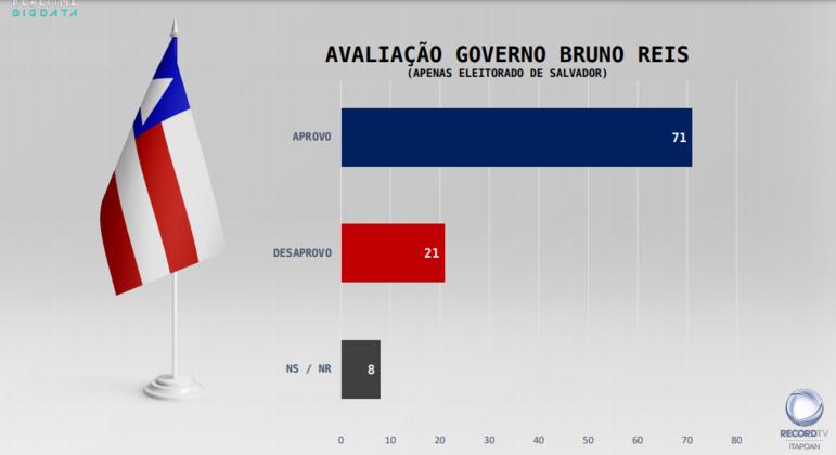 Prefeito de Salvador, Bruno Reis, teve a gestão aprovada por 71% dos entrevistados