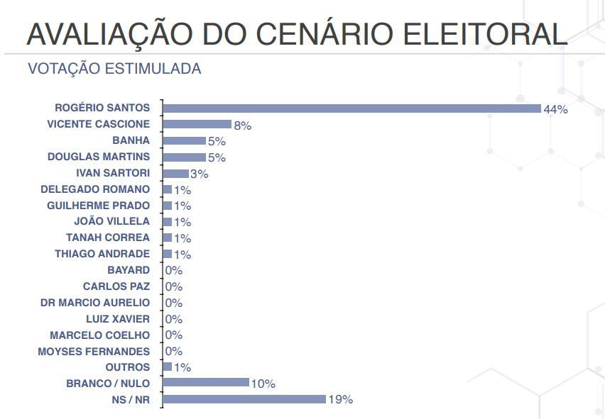 Rogério Santos lidera em votação estimulada