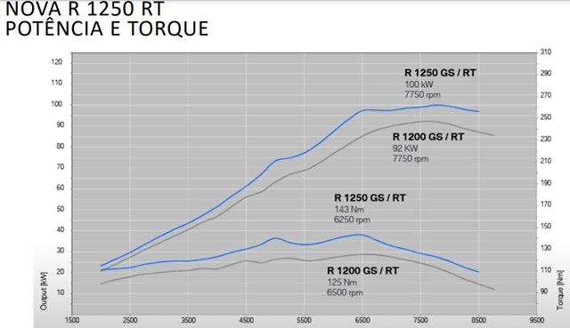 Diferença de torque e potência é bem notado do motor 1200 para 1250