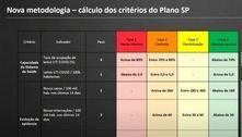 Entenda o que muda com as novas regras de classificação do Plano SP