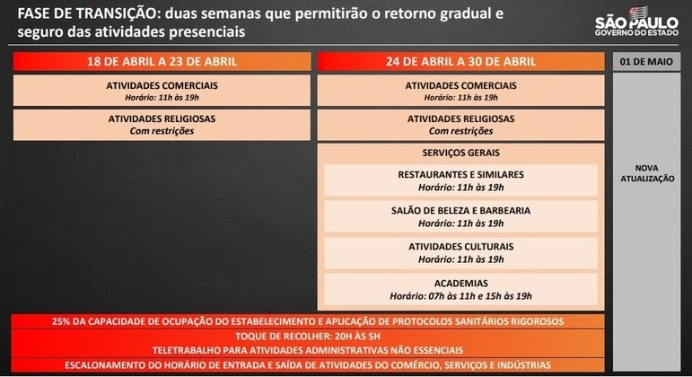 Veja a mudança no Plano São Paulo