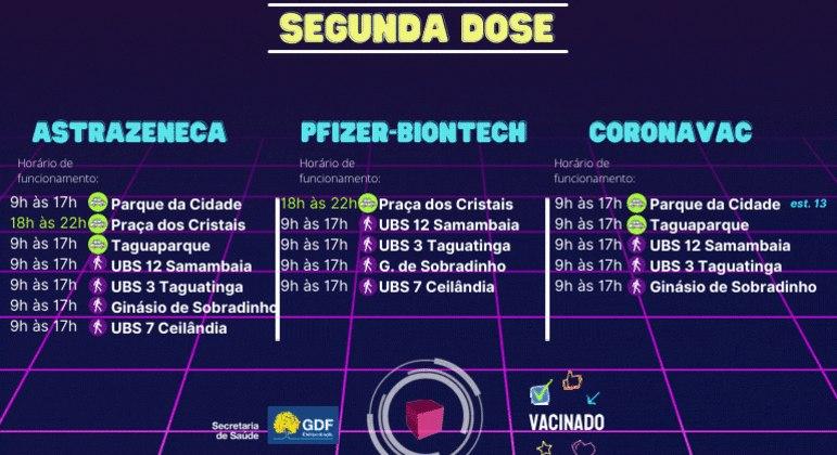 Lista de pontos para a segunda dose