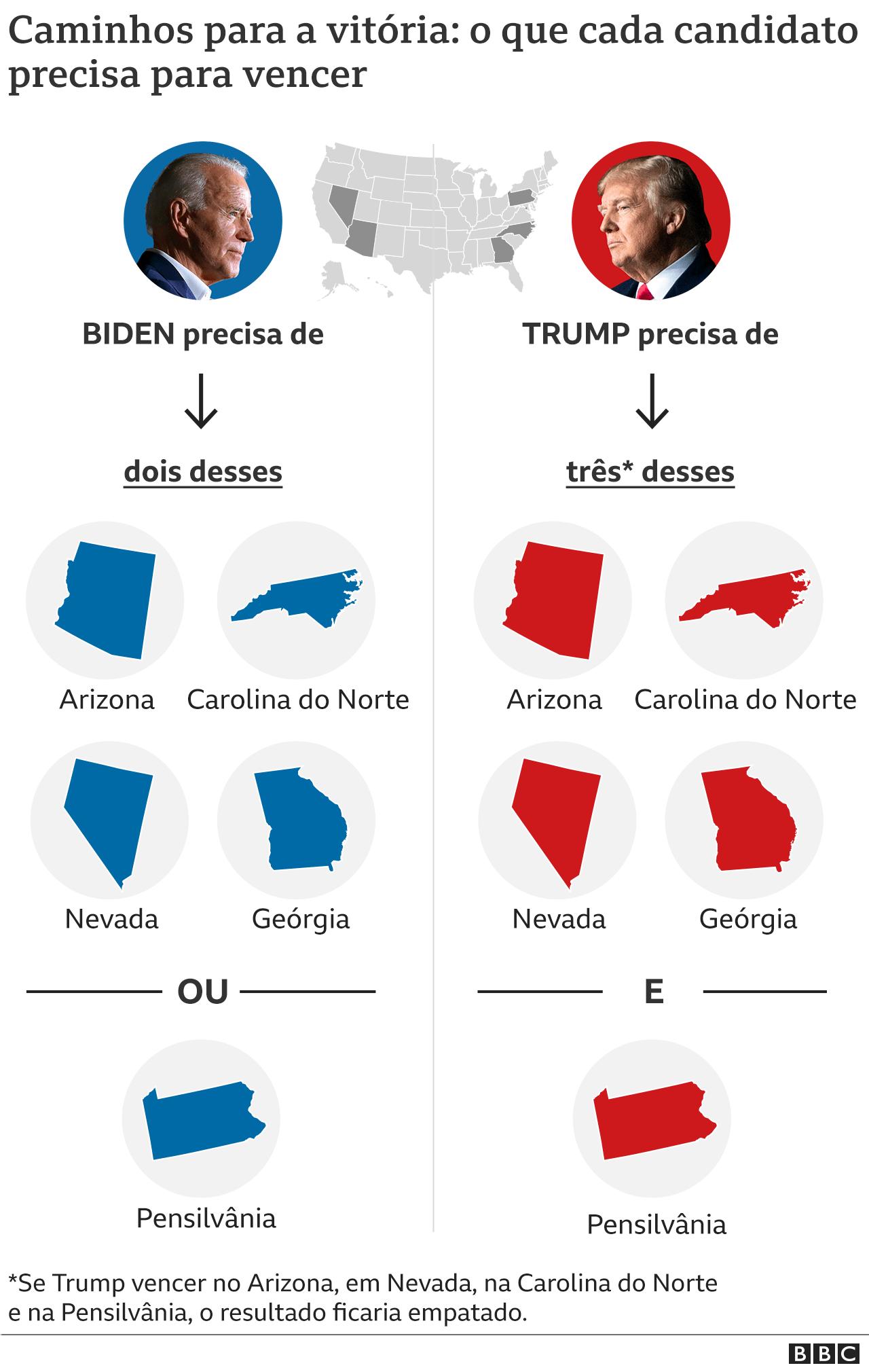 Possíveis caminhos para vitória de Trump ou Biden