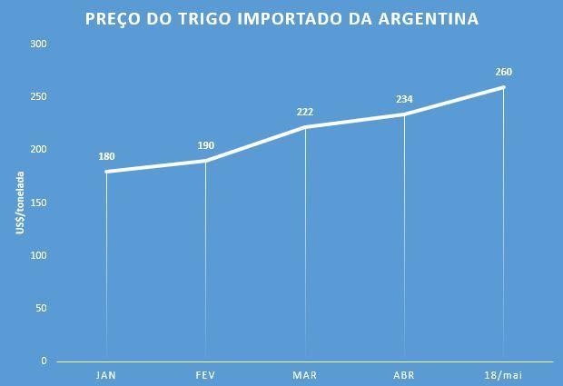 Preço do trigo na Argentina já subiu 44% em relação a janeiro