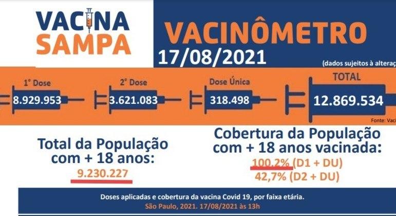 Prefeitura omitiu em divulgação que muitos dos vacinados não moram na capital paulista