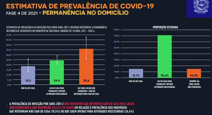 Entre pessoas que saíram de casa para locais não essenciais, 35,6% se infectaram