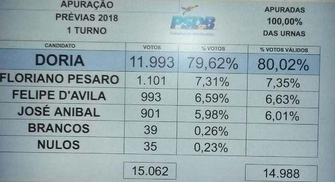 Mais de 15 mil filiados votaram em prévias na sede do partido