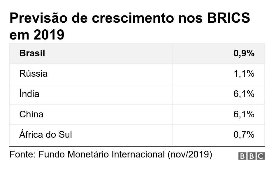 Previsão de crescimento nos BRICS em 2019 . . Gráfico mostra expectativa de crescimento nos BRICS .