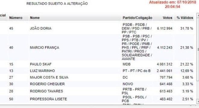 Apuração mostra Márcio França na frente com 30 mil votos