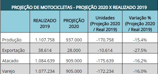 Apesar do crescimento, produção não recuperará números de 2019