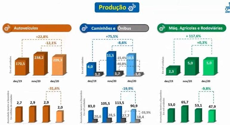 Produção de veículos despenca com fechamento de fábricas e protocolos de covid-19