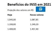 Teto dos benefícios do INSS pode chegar a R$ 6.351,20 em 2021