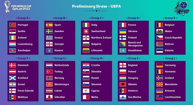 Os dez grupos das Eliminatórias da Europa à Copa do Qatar
