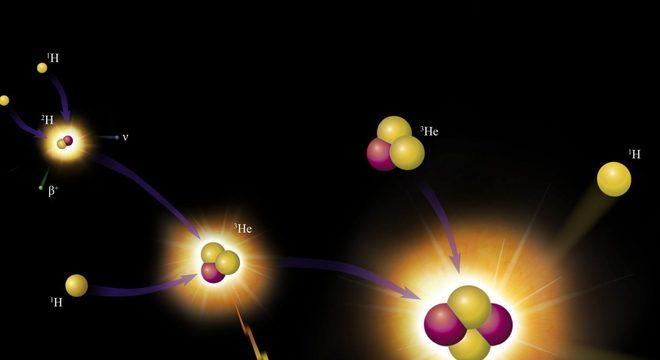 Quarks: Definição, tipos e características