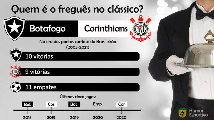 Quem é o freguês? Confira o retrospecto entre Botafogo e Corinthians na era dos pontos corridos do Brasileirão.