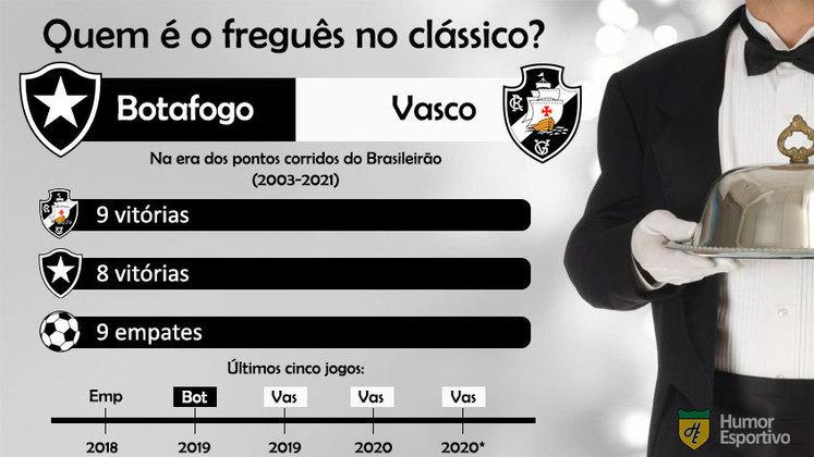 Quem é o freguês? Confira o retrospecto entre Botafogo e Vasco na era dos pontos corridos do Brasileirão.
