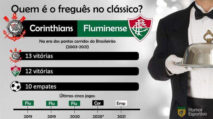 Quem é o freguês? Confira o retrospecto entre Corinthians e Fluminense na era dos pontos corridos do Brasileirão.