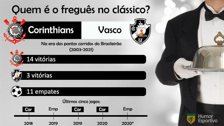 Quem é o freguês? Confira o retrospecto entre Corinthians e Vasco na era dos pontos corridos do Brasileirão.