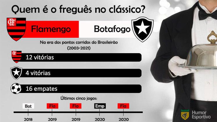 Quem é o freguês? Confira o retrospecto entre Flamengo e Botafogo na era dos pontos corridos do Brasileirão.