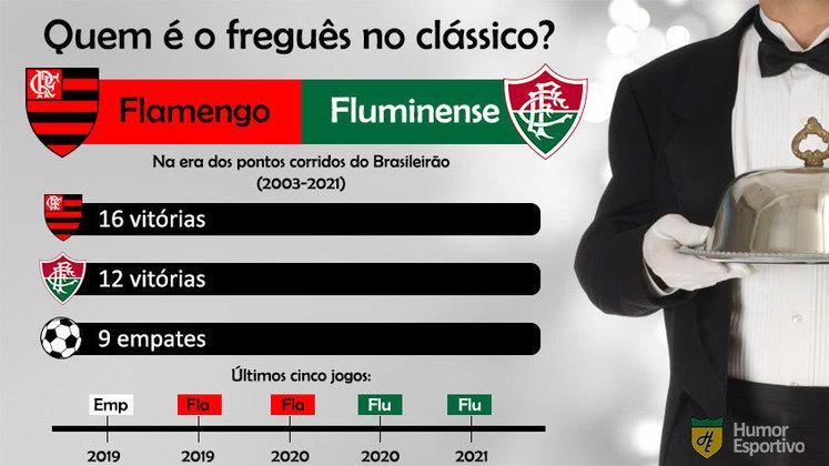 Quem é o freguês? Confira o retrospecto entre Flamengo e Fluminense na era dos pontos corridos do Brasileirão.