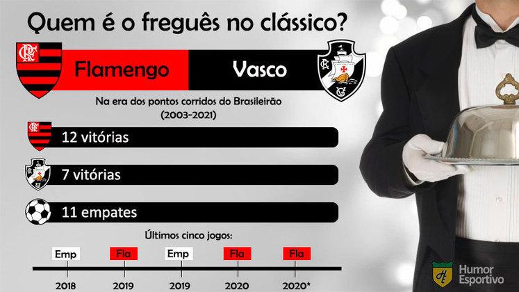 Quem é o freguês? Confira o retrospecto entre Flamengo e Vasco na era dos pontos corridos do Brasileirão.