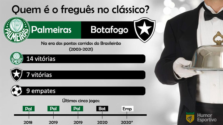 Quem é o freguês? Confira o retrospecto entre Palmeiras e Botafogo na era dos pontos corridos do Brasileirão.