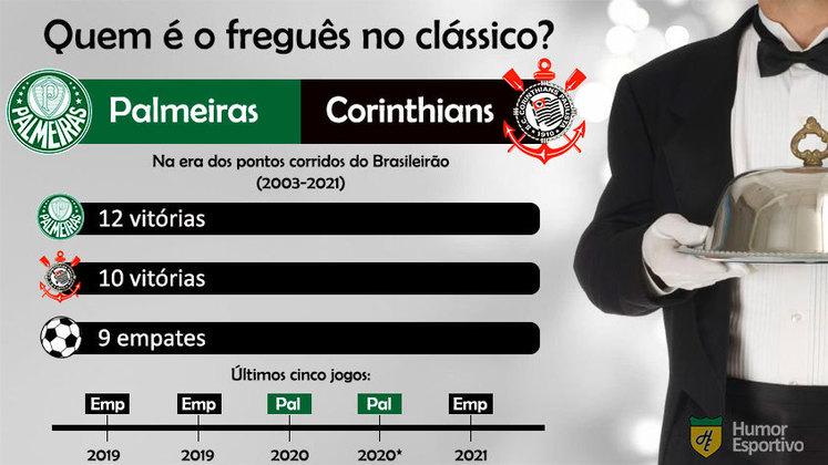 Quem é o freguês? Confira o retrospecto entre Palmeiras e Corinthians na era dos pontos corridos do Brasileirão.