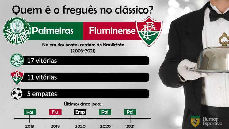 Quem é o freguês? Confira o retrospecto entre Palmeiras e Fluminense na era dos pontos corridos do Brasileirão.