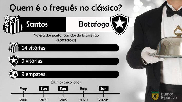 Quem é o freguês? Confira o retrospecto entre Santos e Botafogo na era dos pontos corridos do Brasileirão.