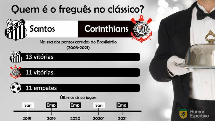 Quem é o freguês? Confira o retrospecto entre Santos e Corinthians na era dos pontos corridos do Brasileirão.