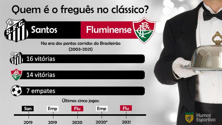 Quem é o freguês? Confira o retrospecto entre Santos e Fluminense na era dos pontos corridos do Brasileirão.