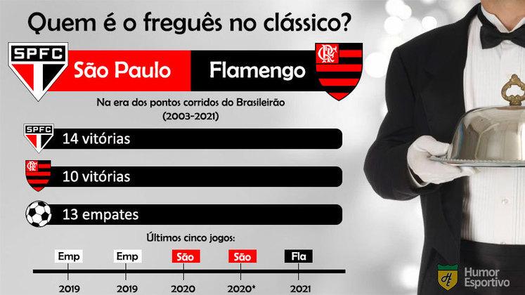 Quem é o freguês? Confira o retrospecto entre São Paulo e Flamengo na era dos pontos corridos do Brasileirão.