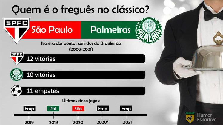 Quem é o freguês? Confira o retrospecto entre São Paulo e Palmeiras na era dos pontos corridos do Brasileirão.