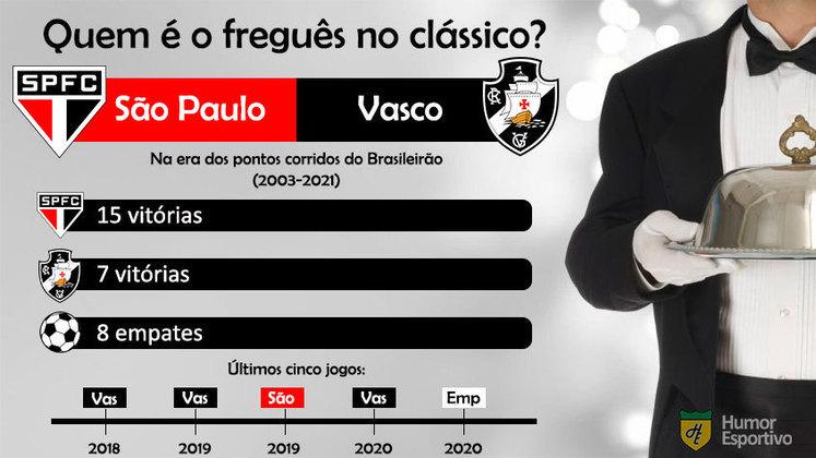Quem é o freguês? Confira o retrospecto entre São Paulo e Vasco na era dos pontos corridos do Brasileirão.