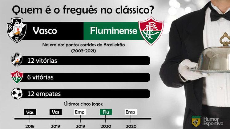 Quem é o freguês? Confira o retrospecto entre Vasco e Fluminense na era dos pontos corridos do Brasileirão.