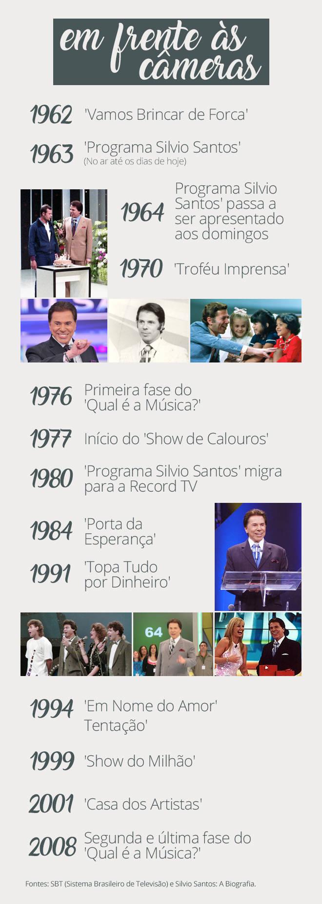 Silvio Santos e sua trajetória em frente às câmeras (Arte/R7)
