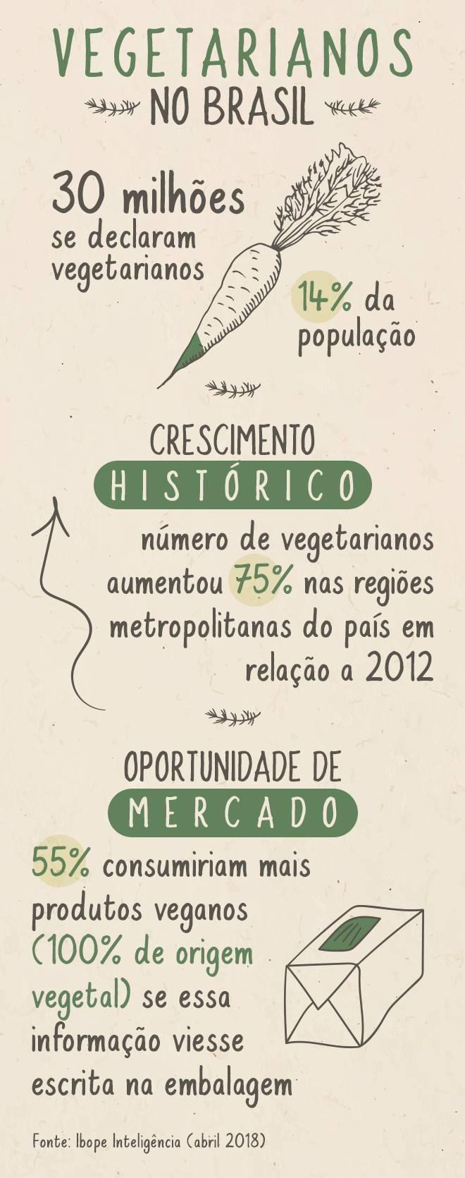 Hoje, cerca de 30 milhões de brasileiros declaram-se vegetarianos (Arte/ R7)