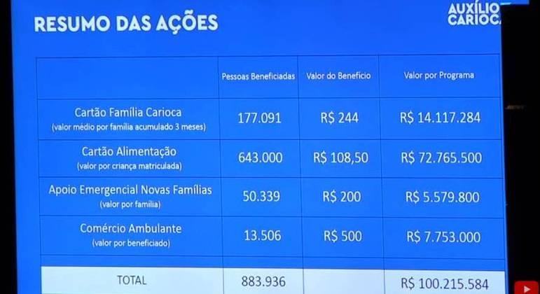 R$ 70 milhões virão da Prefeitura e R$ 30 milhões da Câmara dos Vereados