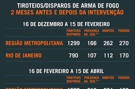 Mortes aumentaram 8,39% na Região Metropolitana