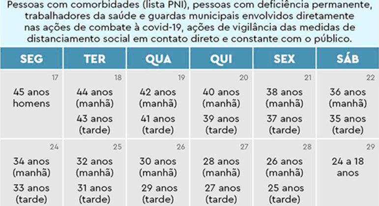 Calendário de vacinação dos grupos prioritários do Rio no mês de maio