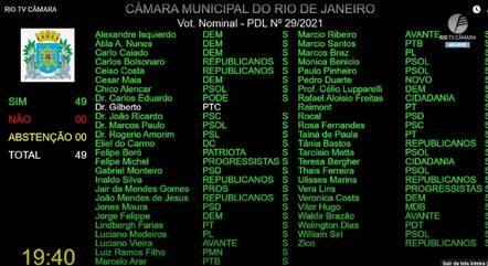 Por unanimidade, vereadores votaram pela cassação