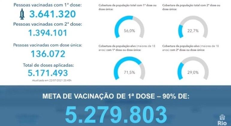 Panorama da vacinação na capital fluminense