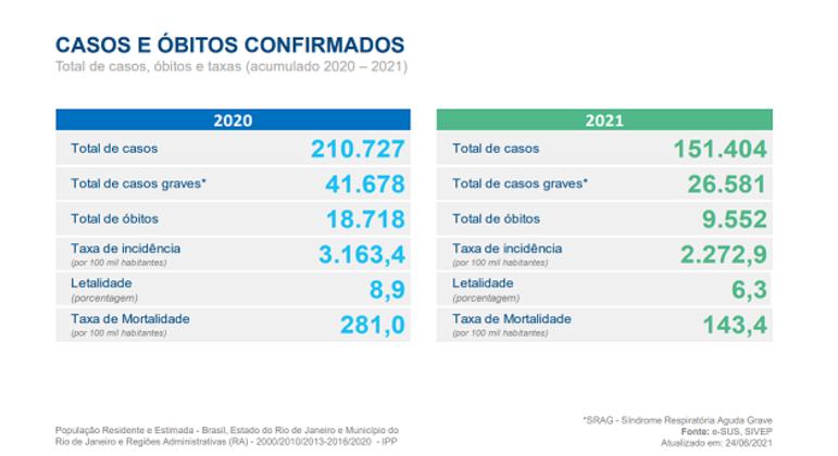 Rio registra mais de 150 mil casos de covid-19 em 2021, com taxa de letalidade 2,6% menor que em 2020