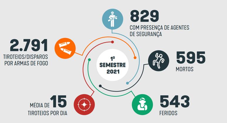 Relatório do Fogo Cruzado mostra números da violência no Rio de Janeiro no 1º semestre de 2021