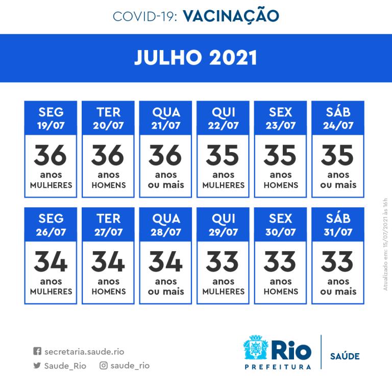Rio termina mês de julho com grupo acima dos 33 anos