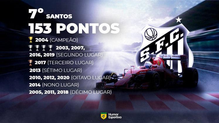 Ranking - A classificação da era dos pontos corridos com a pontuação da Fórmula 1. Obs: na arte faltaram o 4º lugar de 2006 e o 7º de 2015. O somatório dos pontos está correto!