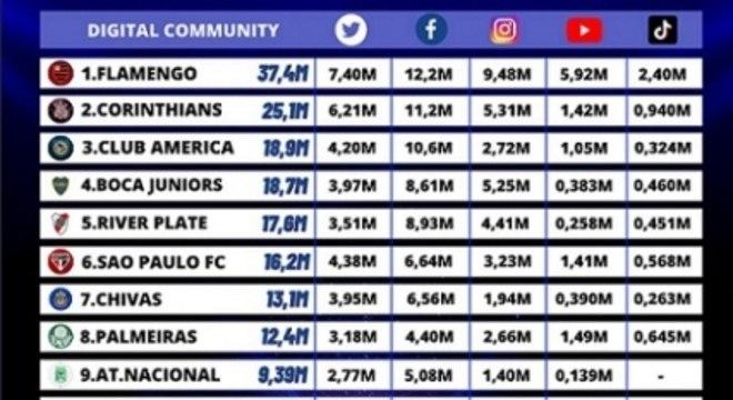 Ranking - Redes Sociais