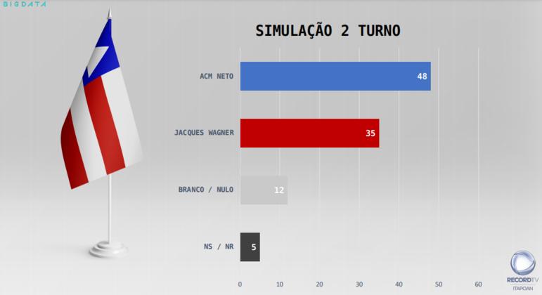 Em simulação de segundo turno, pesquisa do Real Data Big Time mostra que ACM Neto derrotaria Jacques Wagner por 48% a 35%