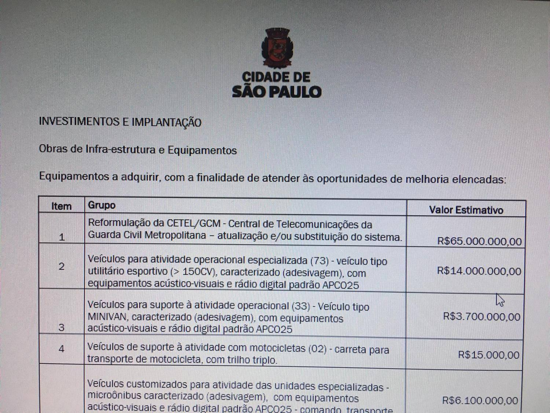 Documento lista destinação dos recursos solicitados ao BNDES