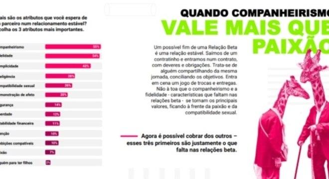 A pesquisa quantitativa ouviu mais de mil pessoas de todo o Brasil e garante: companheirismo é o que vale
